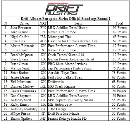 points-standings
