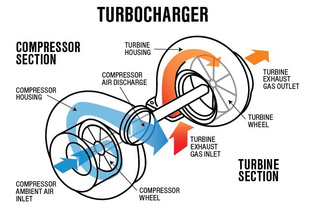 turbos explained