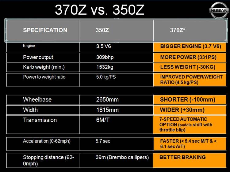 350z vs 370z chart